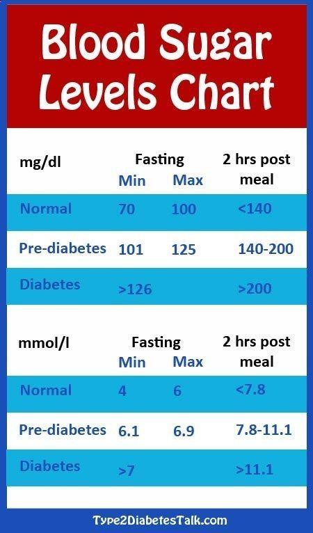 Blood Pdf Levels Chart Sugar