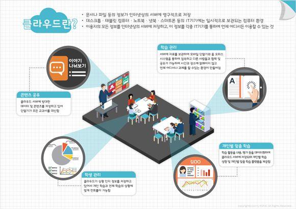 [infographic] '클라우드 컴퓨팅'에 대한 인포그래픽