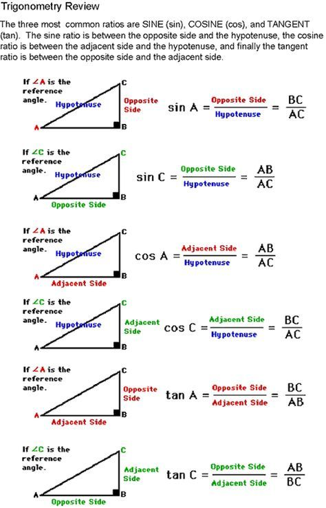 Sine, Cosine, Tangent diagram. For help on how to identify the adjacent, opposite, and hypotenuse. (PS: Includes formulas.)