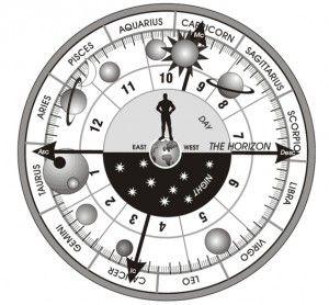 zodiac signs dates celeste dusj