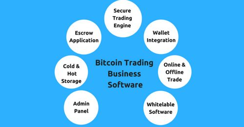 While deciding to start bitcoin exchange business, you need to consider about the customers psychology and traders expectation & guiding them to forward next when they fall into your exchange business website.   See Demo https://cryptoexchangescript.com/