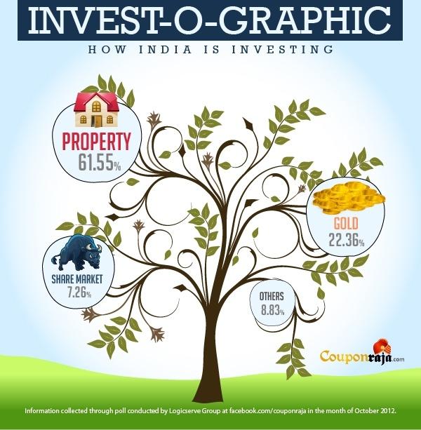 Invest O Graphic