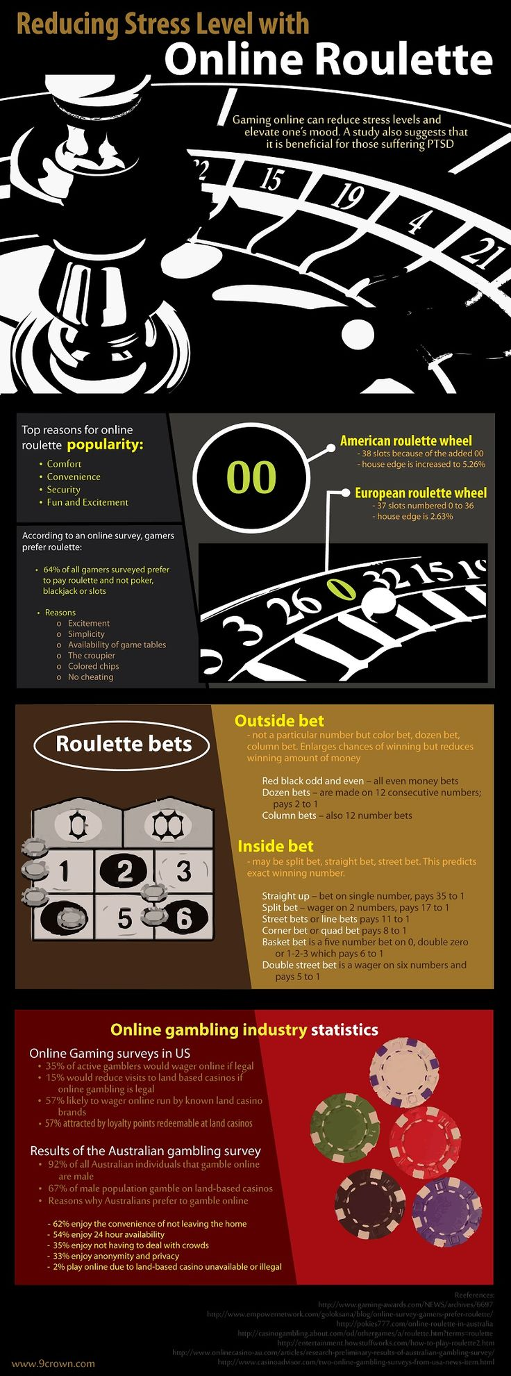 Deal american roulette realistic roulette