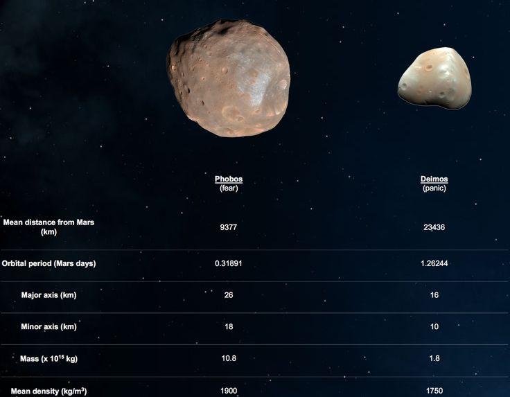 planets roman moons greek - photo #16