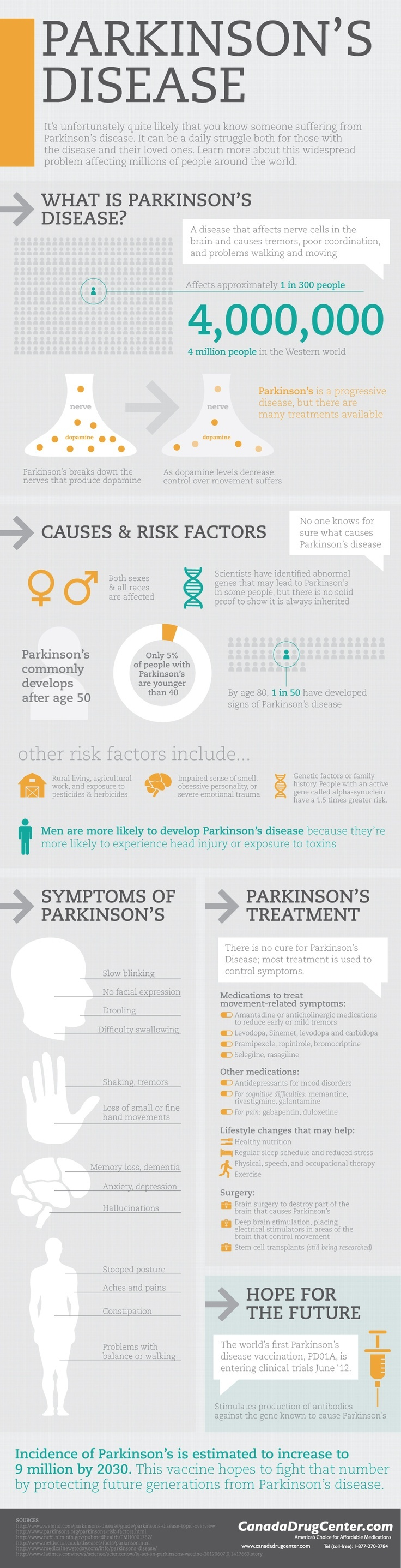 background information of the causes and symptoms of parkinsons disease Parkinson disease - etiology, pathophysiology, symptoms, signs, diagnosis &  prognosis from the merck  parkinson disease (pd) affects about  genetic  causes are more likely in juvenile and early-onset pd these forms may differ  from.