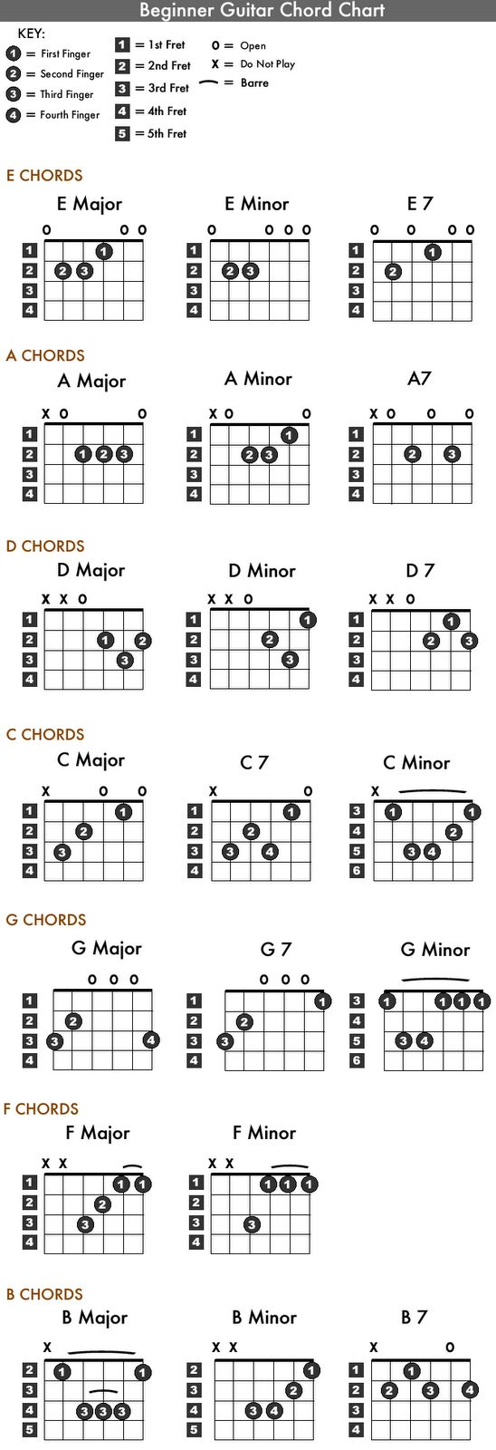 guitar chords chart for beginners best 25 guitar chord chart ideas on 11538