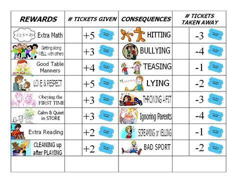 Reward tickets and bad behavior consequences