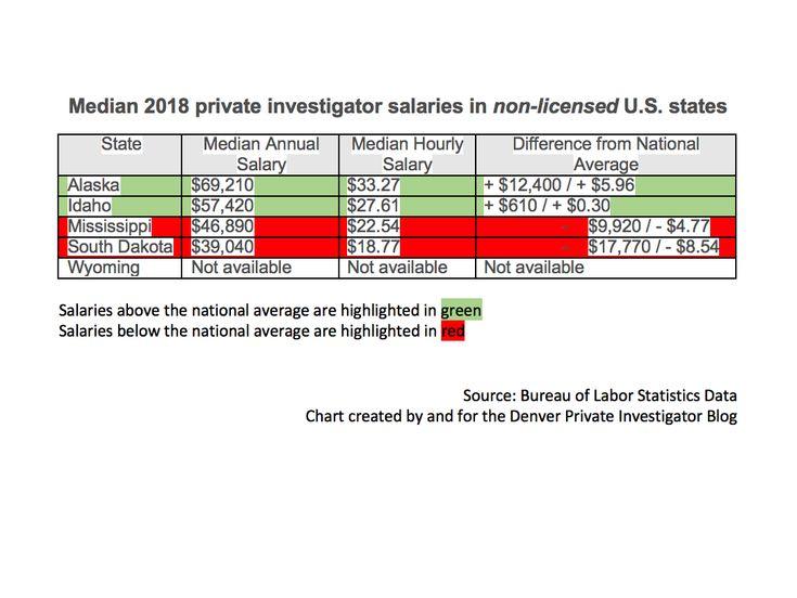 Ross Investigators Pc Inc Denver Private Investigator S Blog For Private Investigator Surveilla Private Investigator Report Template Professional Templates