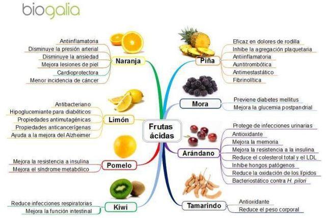 Beneficios de las frutas acidas