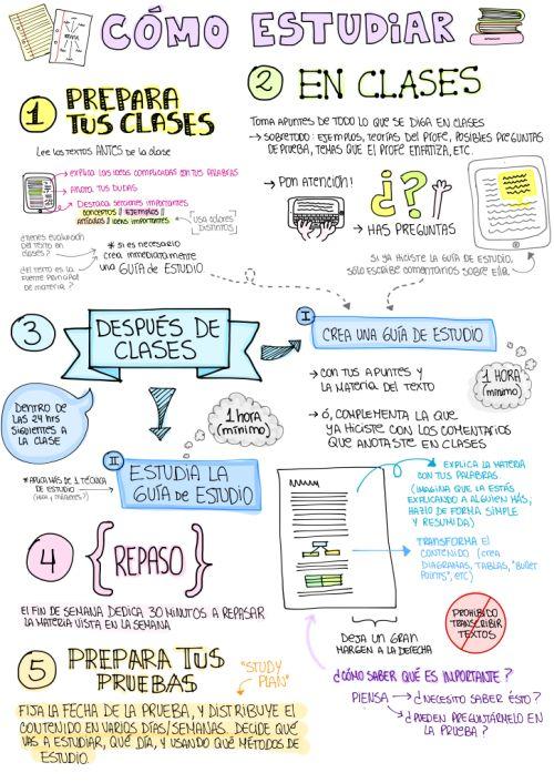 Técnicas de aprendizaje. : Cómo estudiar