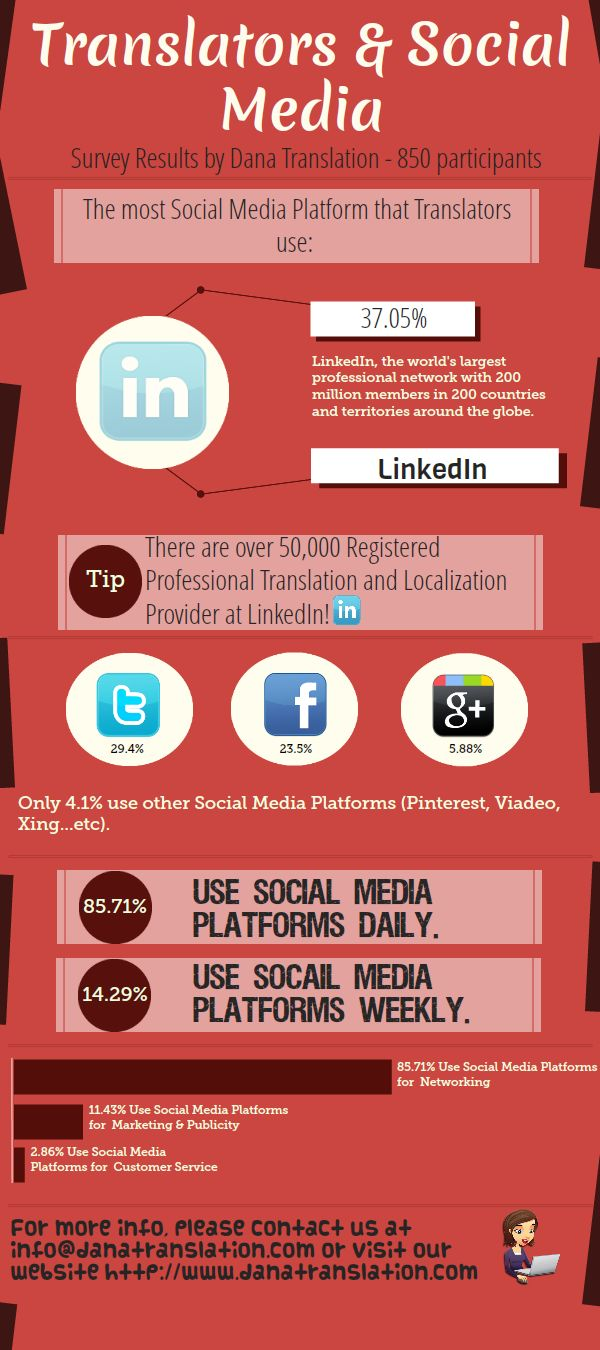 Translators & Social Media (Dana Translation)