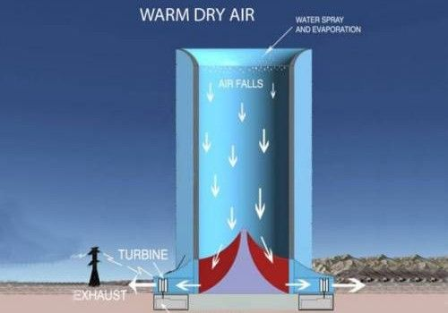 manmade wind for low cost wind power