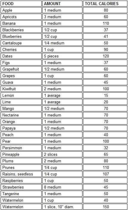 fruit calorie chart | Food Calorie Chart of Healthy Foods ::: The Black Health Zone ::