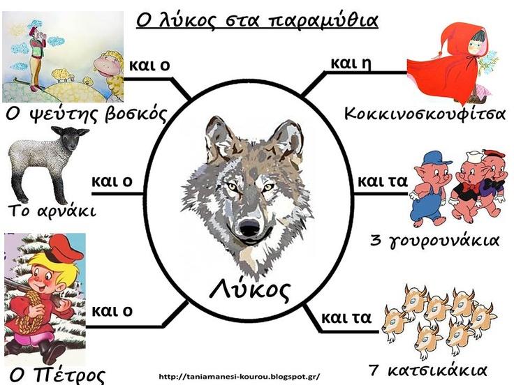 Δραστηριότητες, παιδαγωγικό και εποπτικό υλικό για το Νηπιαγωγείο: 2 Απριλίου: Παγκόσμια Ημέρα Παιδικού Βιβλίου στο Νηπιαγωγείο-Ο λύκος στα παραμύθια