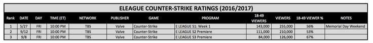 ELEAGUE Season 3 Counter-Strike: Ratings Continue To Drop