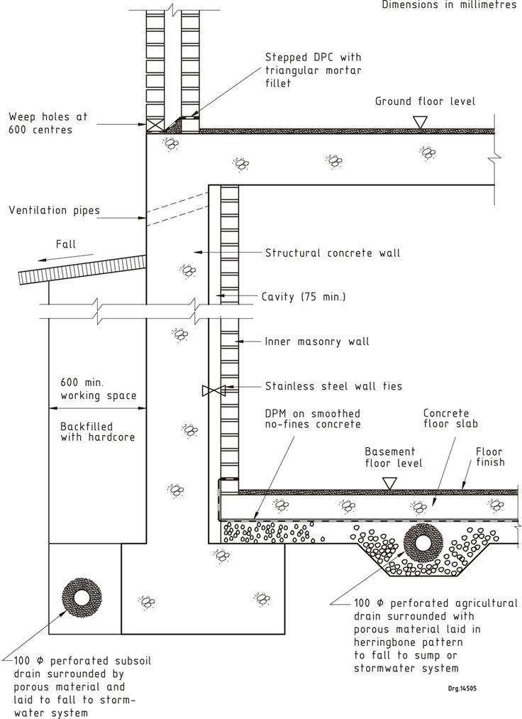 130 best water images on pinterest basement basement for Best backfill material for foundation
