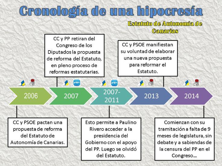 Cronología de la reforma del Estatuto de Autonomía de Canarias.