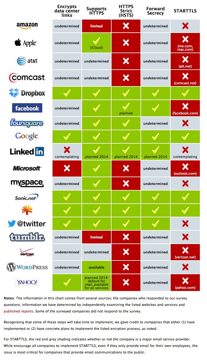 Encrypt the Web Report: Who's Doing What  https://www.eff.org/deeplinks/2013/11/encrypt-web-report-whos-doing-what#crypto-chart