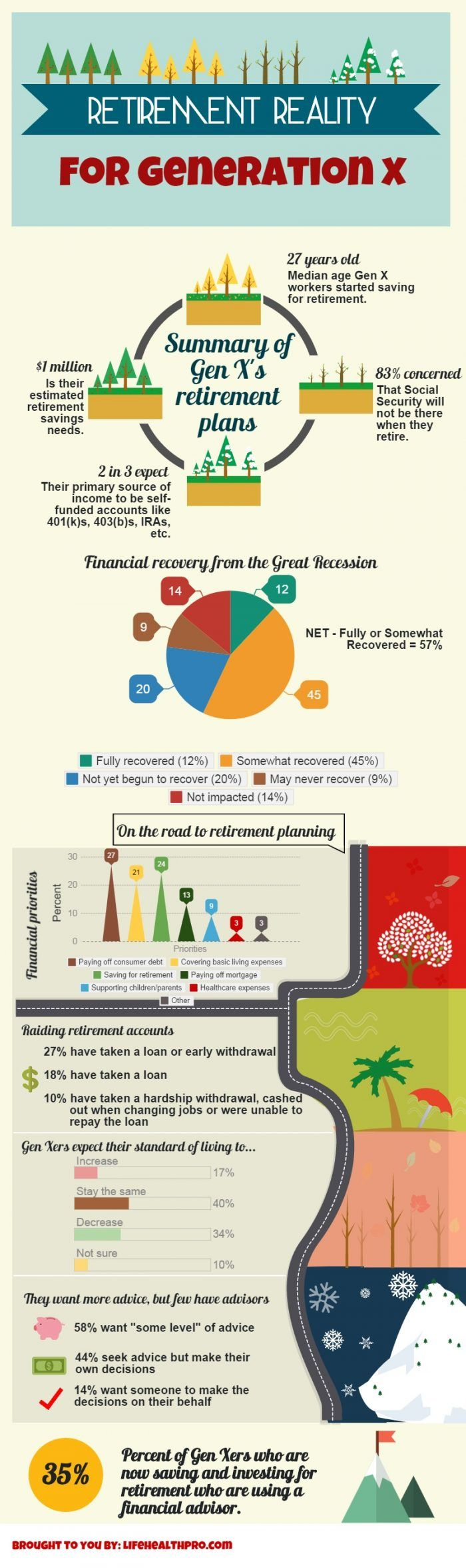 Retirement Reality For Generation X