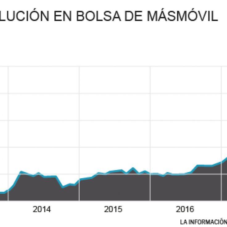 Su rally, que provocaba que debutara en el Mercado Continuo, ha disparado su capitalización hasta los 2.200 millones, superando a algunas del Ibex.