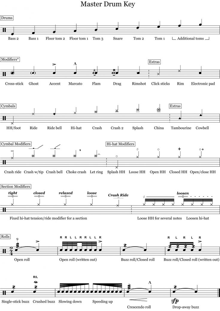 Drum notation guide in 2020 drums