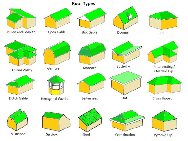 The 25+ best Roofing costs ideas on Pinterest Roof types, Types - roofing estimate