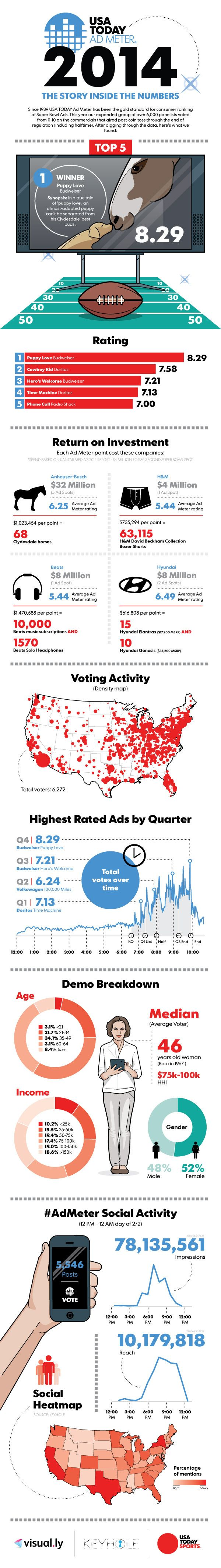 How this year's Super Bowl commercials performed in one big infographic #sportbiz #SB48