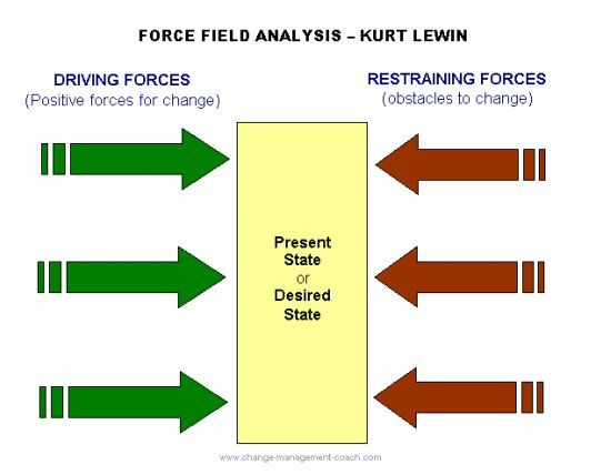 """Kurt Lewin's Force Field Analysis looks at driving and restraining forces in a given situation. """"For change to happen the status quo, or equilibrium must be upset – either by adding conditions favorable to the change or by reducing resisting forces… Successful change is achieved by either strengthening the driving forces or weakening the restraining forces."""" It can be a powerful tool for change management. #500_07 #Lconflictreso #MERF www.change-management-coach.com/force-field-analysis.html"""