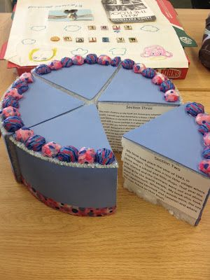 "A tasty reading project- Book Buffet book project samples from Mrs. Beattie's Classroom blog....maybe do a ""Reading is A Piece of Cake""  Group Project where everyone does a slice based on the book they are reading! LOVE"