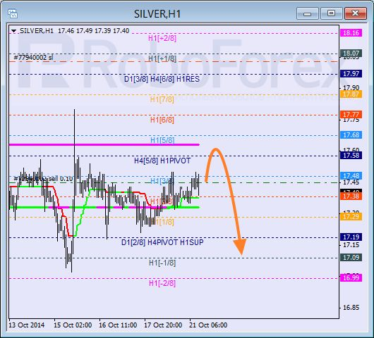 WWI Forex & Futures Trading Forum - Murray Math Lines: EUR/USD, Silver | General | Investing, World