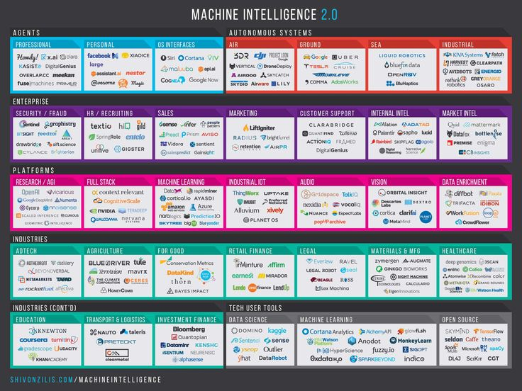 The current state of machine intelligence 2.0, December 2015