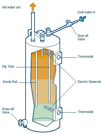 Troubleshooting your Water Heater