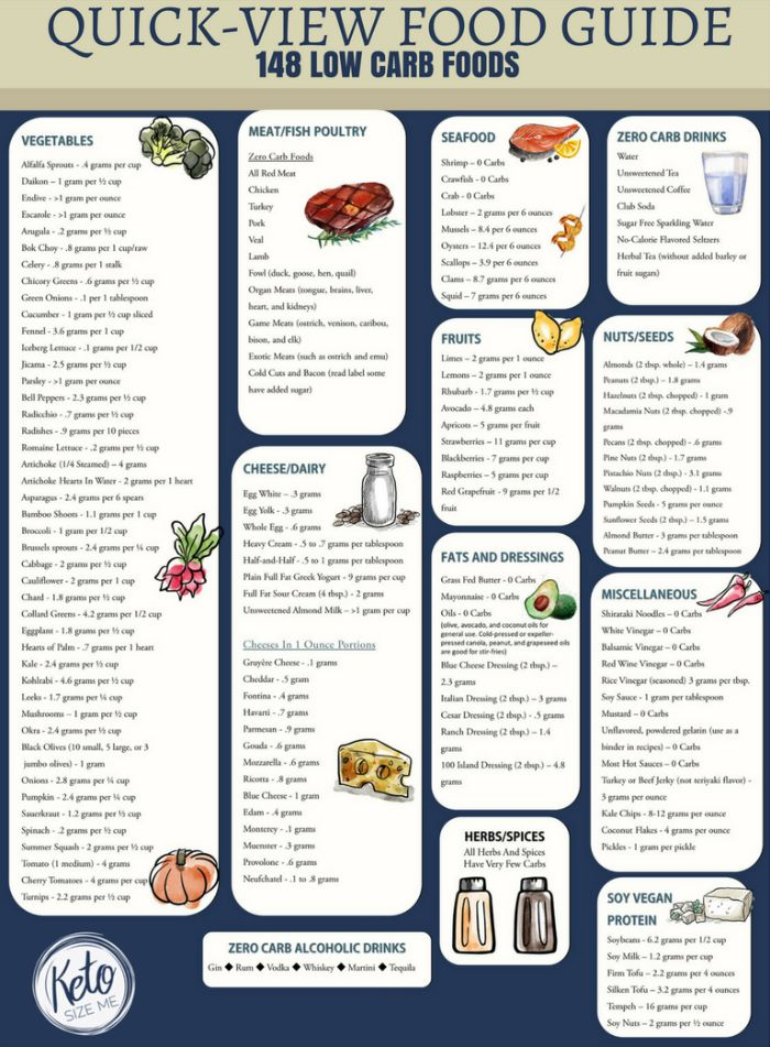 Low Carb Food List Printable - Quick View Food List With Carb Counts. Stick this on the fridge, Carry it in your purse, and take it when you travel. This low carb food list helps you keep track of net carb food counts for 148 low carb foods! Free Printable!