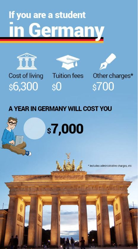 Why you should study in #Germany. Find out here http://buff.ly/1qiTd51