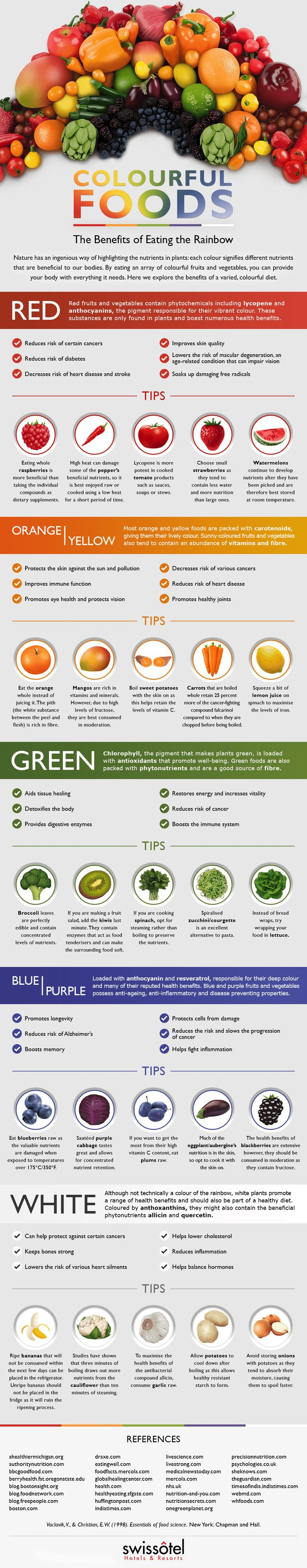 The following infographic explains the health benefits of colorful fruits and vegetables.  Nutritionists tell us to eat fruits and vegetables of many different colors in order to get a wide range of nutrients, but do you know what those nutrients actually are or what they do for your health? This fun, informative infographic has lots of specific facts and tips that will inspire you to fill the fruit bowl and crisper and get munching.