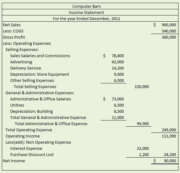 10 best Financial Accounting images on Pinterest Finance - new 11 blank financial statement