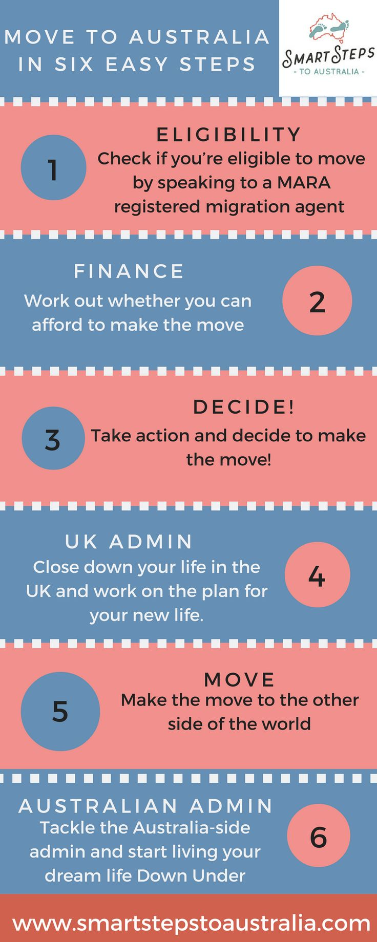 Emigrate to Australia in six easy steps. Moving to Australia doesn't need to be overly complicated. You can start a new life Down Under in just six easy steps.