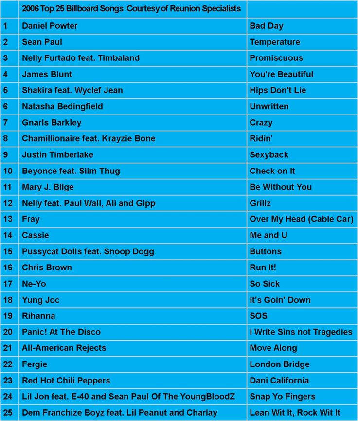 2006 Top Hits for your Reunion Music!