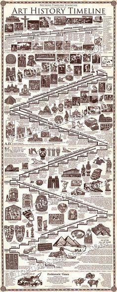 Obras maestras del arte y la cronología de por TimelineStaircase