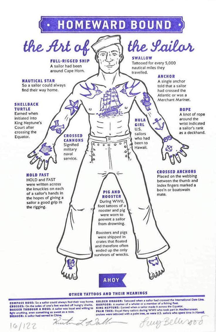 Illustriertes Poster enthüllt die Bedeutung der traditionellen Matrosen-Tätowierungen