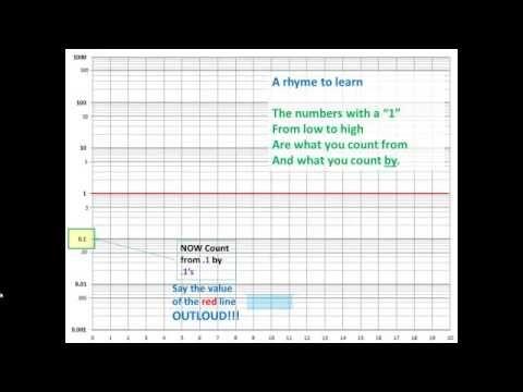 Die besten 25+ Log graph Ideen auf Pinterest Notebook - semilog graph paper