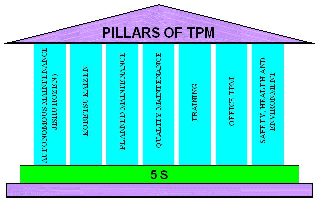 An Introduction to Total Productive Maintenance (TPM)