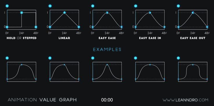 Animation Value Graph