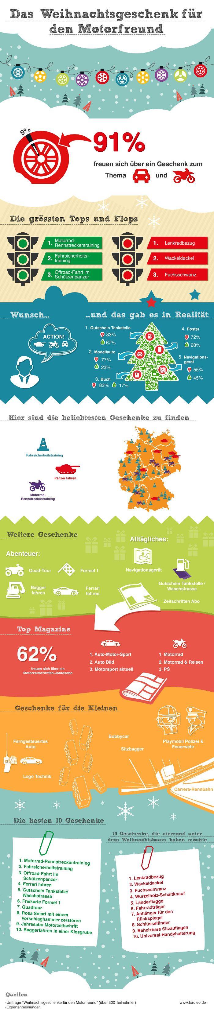 Weihnachtsgeschenke für den Motorfreund Infografik | Reifen.de