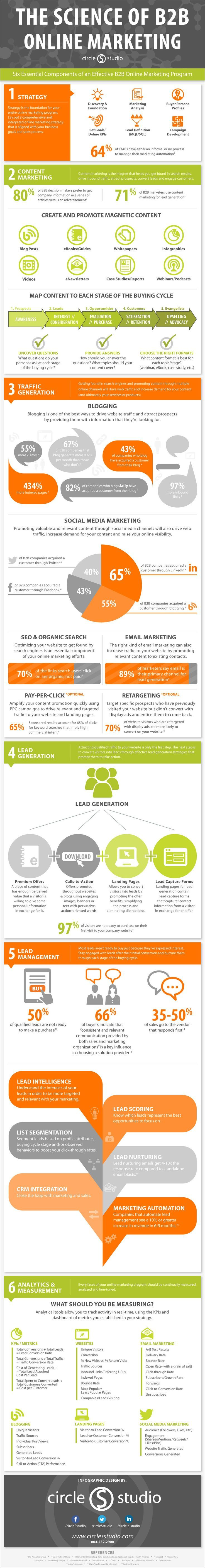 The Science of B2B Online Marketing - 6 Essential Component Of An Effective B2B Online Marketing Plan www.socialmediamamma.com Infographic