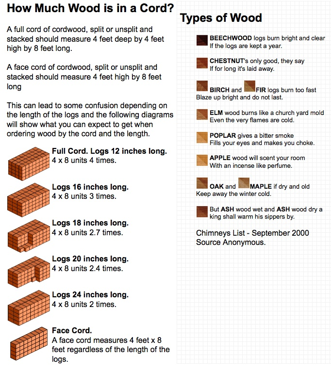 Best firewood info images on pinterest