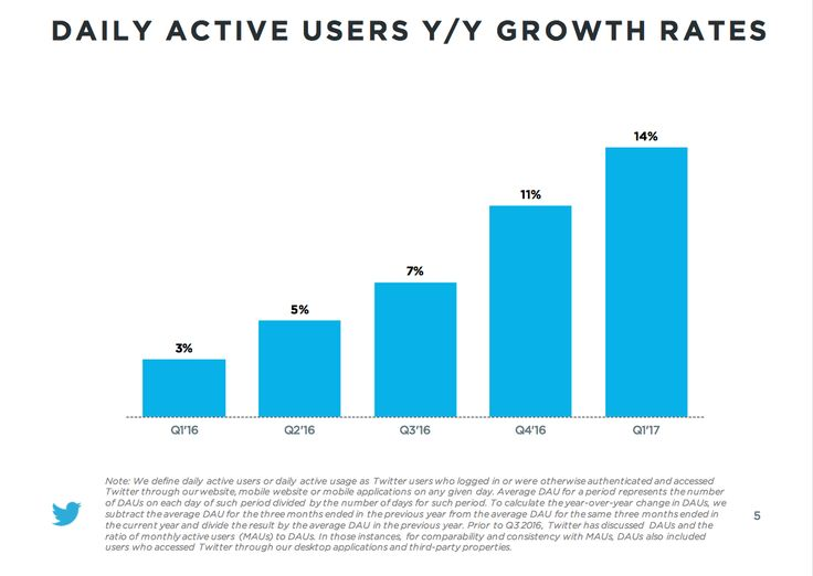#Twitter Gli utenti attivi ogni giorno sono aumentati del 14% in un anno, mentre gli utenti attivi ogni mese sono stati 9 milioni in più (3 milioni dagli USA).