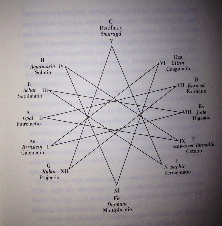Kreis der 12 Zeitreisenden