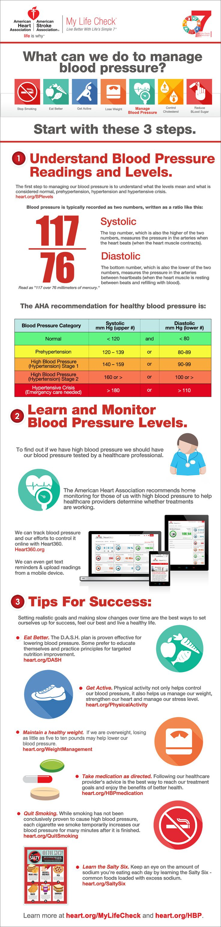 What can we do to manage blood pressure? Infographic