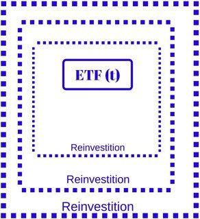Welchen ETF? Thesaurierer oder Ausschütter?